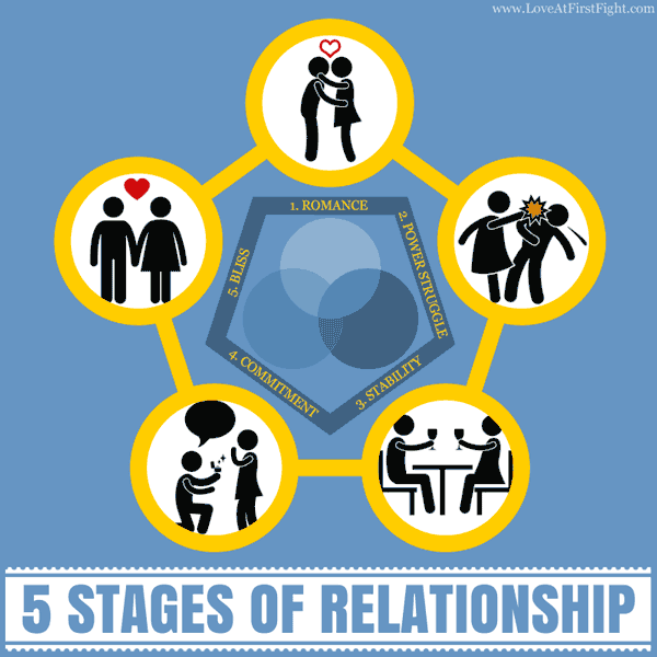 5-stages-of-relationships